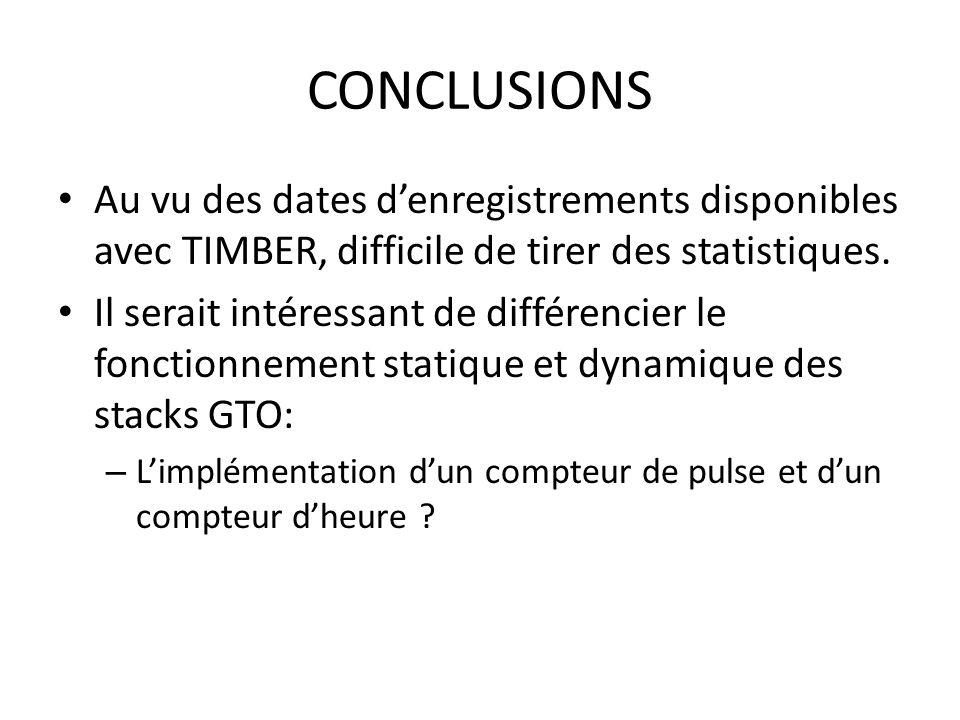CONCLUSIONS Au vu des dates denregistrements disponibles avec TIMBER, difficile de tirer des statistiques.