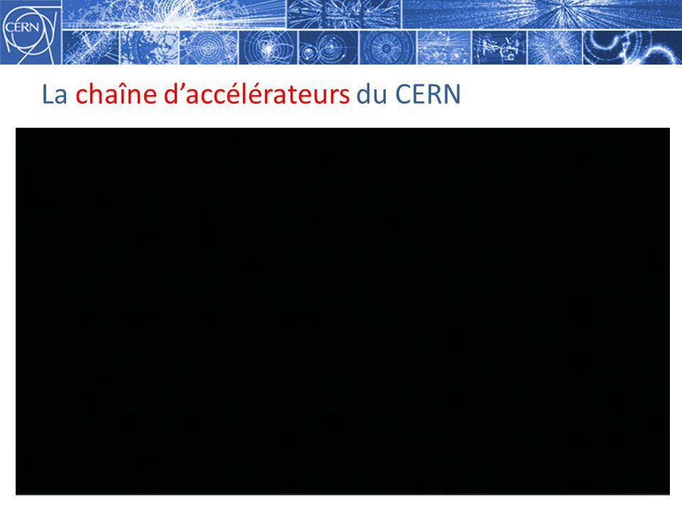 La chaîne daccélérateurs du CERN