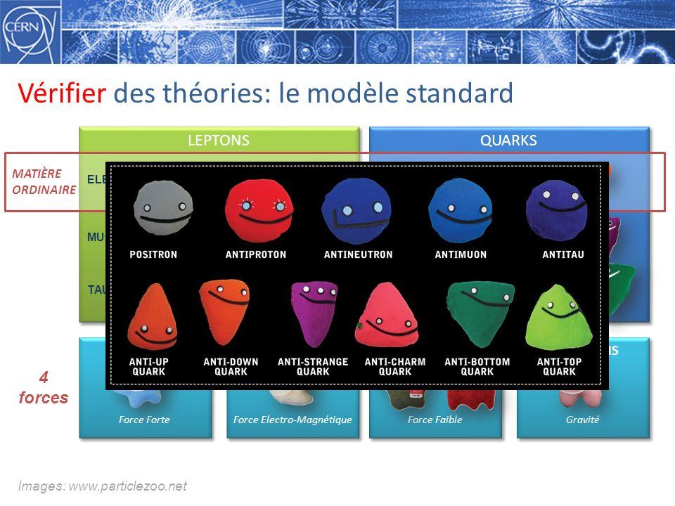 Vérifier des théories: le modèle standard LEPTONS QUARKS MATIÈRE ORDINAIRE GLUONS Force Forte GLUONS Force Forte PHOTONS Force Electro-Magnétique PHOTONS Force Electro-Magnétique BOSONS Force Faible BOSONS Force Faible GRAVITONS Gravité GRAVITONS Gravité Images: www.particlezoo.net ELECTRON ELECTRON NEUTRINO MUON MUON NEUTRINO TAU TAU NEUTRINO UPDOWN CHARM STRANGE TOP BOTTOM 4 forces