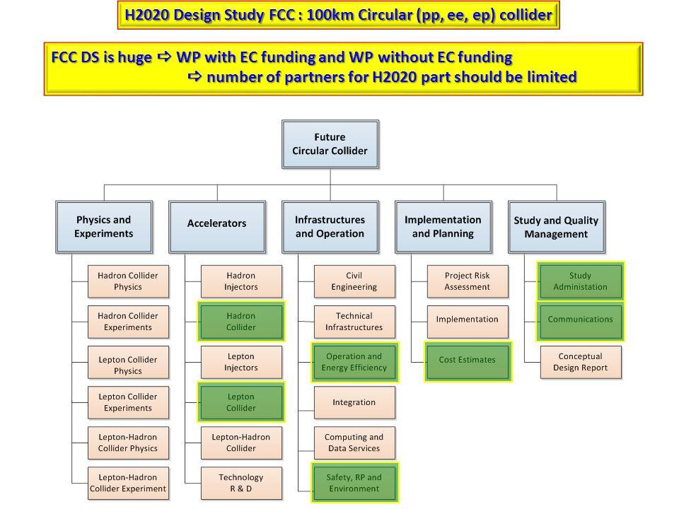 FCC : 100km Circular (pp, ee, ep) collider Hadron Collider design Lepton Collider design.