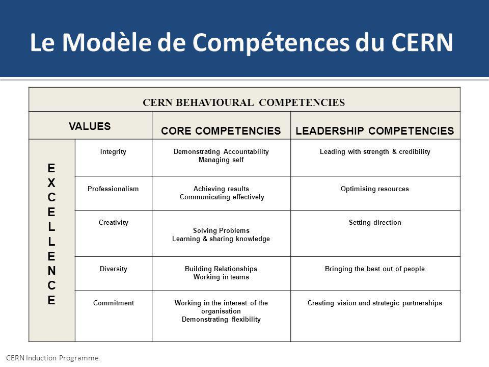CERN Induction Programme CERN BEHAVIOURAL COMPETENCIES VALUES CORE COMPETENCIESLEADERSHIP COMPETENCIES EXCELLENCEEXCELLENCE IntegrityDemonstrating Acc