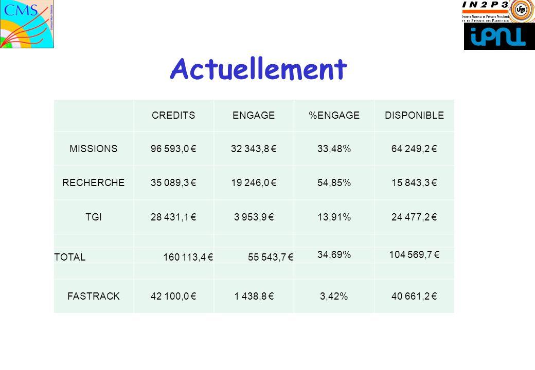 Actuellement CREDITSENGAGE%ENGAGEDISPONIBLE MISSIONS96 593,0 32 343,8 33,48%64 249,2 RECHERCHE35 089,3 19 246,0 54,85%15 843,3 TGI28 431,1 3 953,9 13,91%24 477,2 TOTAL160 113,4 55 543,7 34,69%104 569,7 FASTRACK42 100,0 1 438,8 3,42%40 661,2