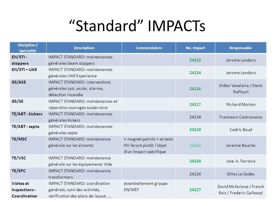 Standard IMPACTs SPS.Technical-Coordination@Cern.ch9 Discipline / Spécialité DescriptionCommentairesNo.