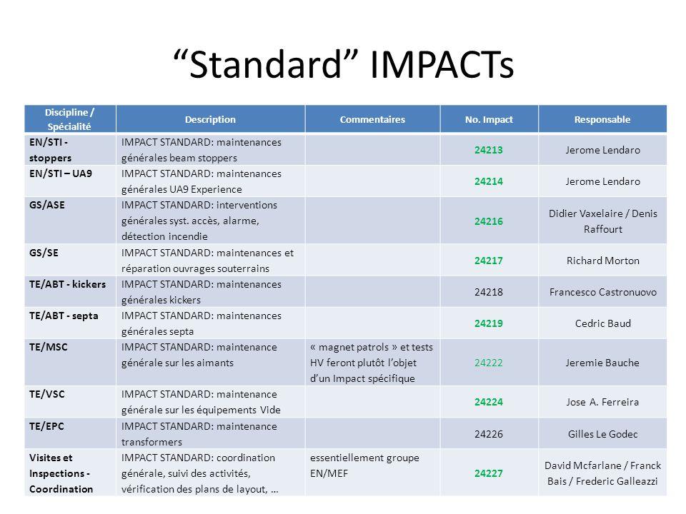 Standard IMPACTs SPS.Technical-Coordination@Cern.ch8 Discipline / Spécialité DescriptionCommentairesNo. ImpactResponsable EN/STI - stoppers IMPACT STA
