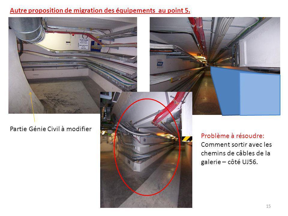 Partie Génie Civil à modifier Problème à résoudre: Comment sortir avec les chemins de câbles de la galerie – côté UJ56.
