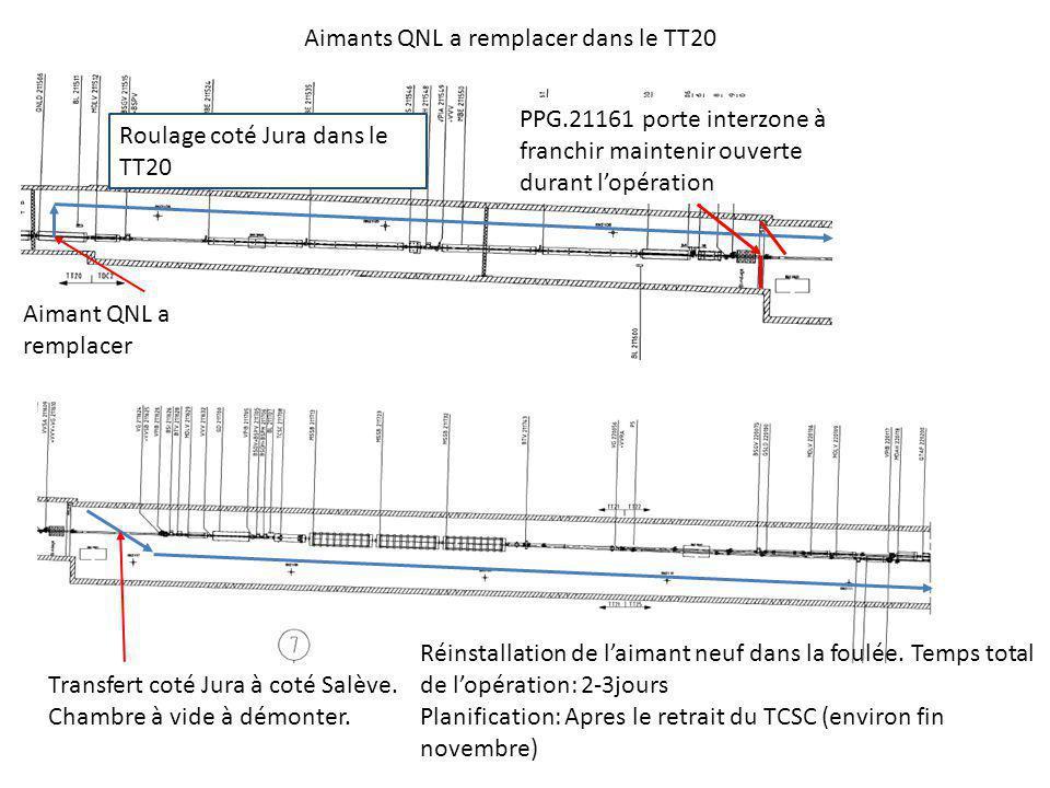 Aimants QNL a remplacer dans le TT20 Aimant QNL a remplacer PPG.21161 porte interzone à franchir maintenir ouverte durant lopération Roulage coté Jura dans le TT20 Transfert coté Jura à coté Salève.