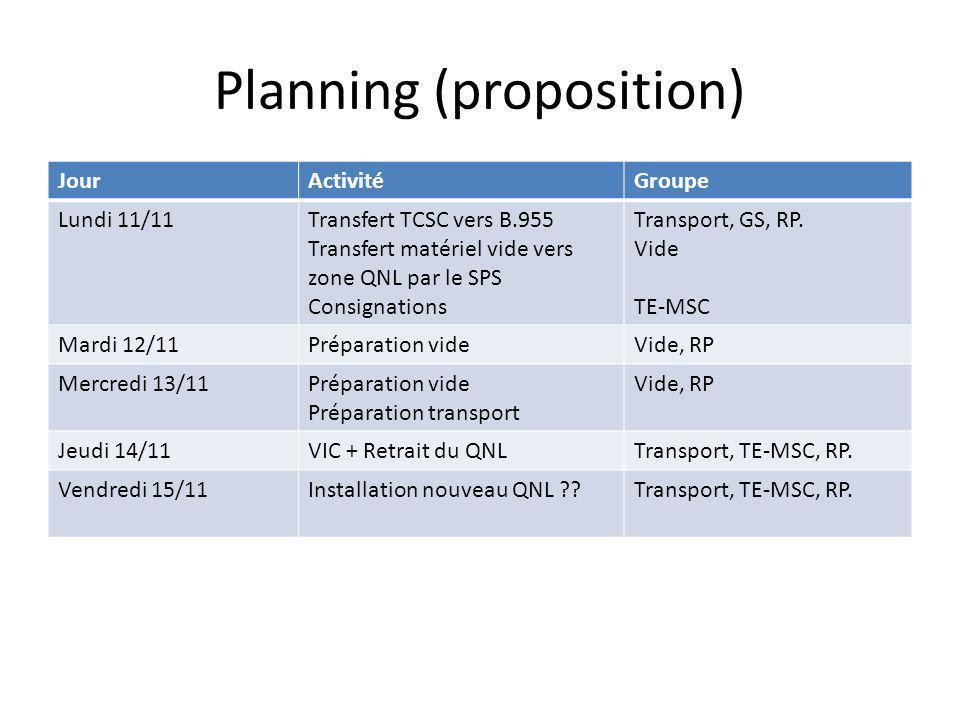 Planning (proposition) JourActivitéGroupe Lundi 11/11Transfert TCSC vers B.955 Transfert matériel vide vers zone QNL par le SPS Consignations Transpor