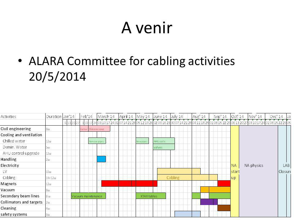 A venir ALARA Committee for cabling activities 20/5/2014