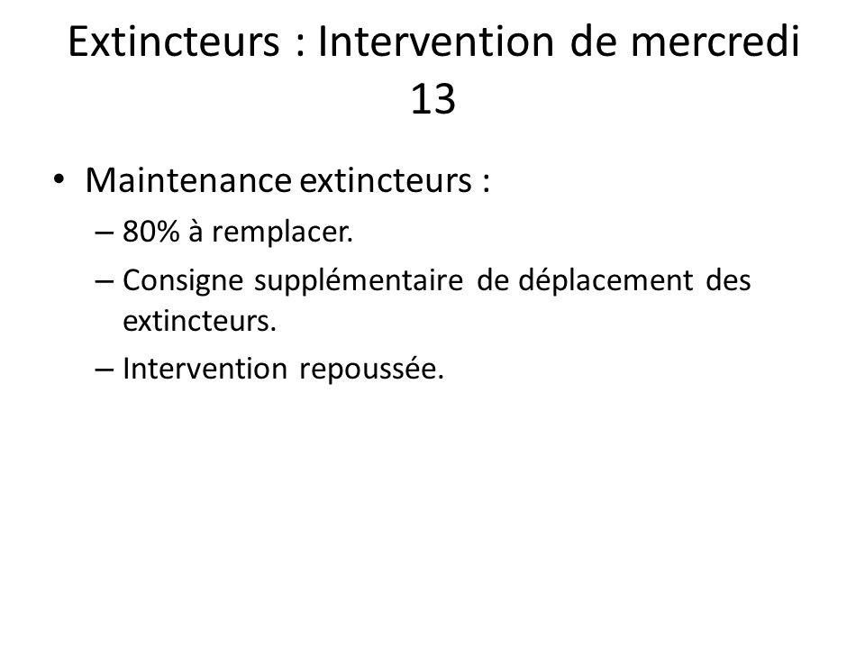 Extincteurs : Intervention de mercredi 13 Maintenance extincteurs : – 80% à remplacer. – Consigne supplémentaire de déplacement des extincteurs. – Int