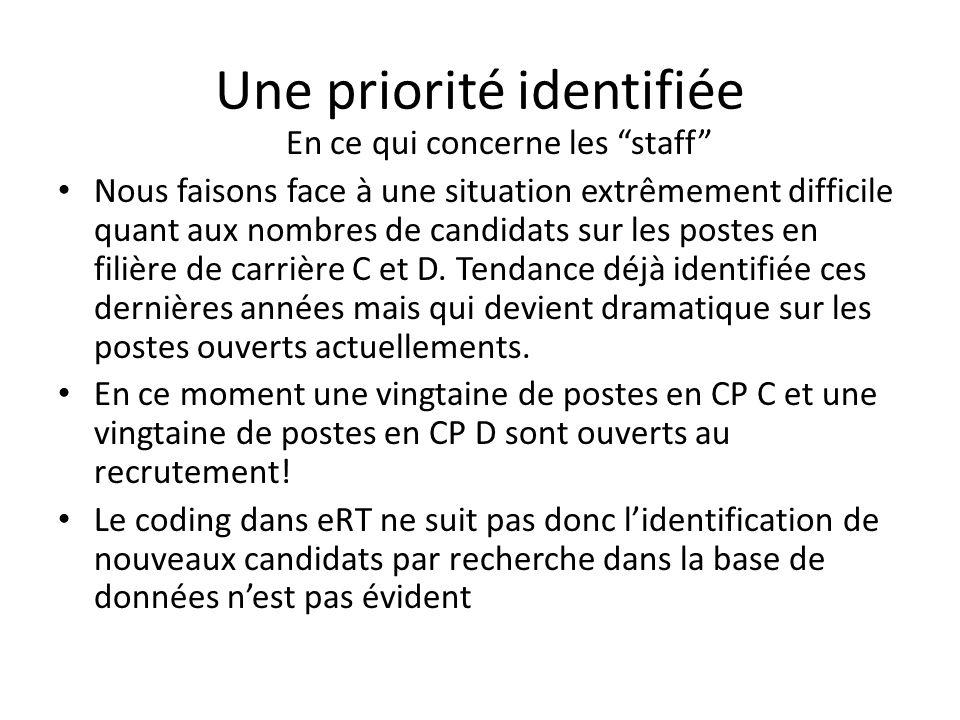 Une priorité identifiée Nous faisons face à une situation extrêmement difficile quant aux nombres de candidats sur les postes en filière de carrière C