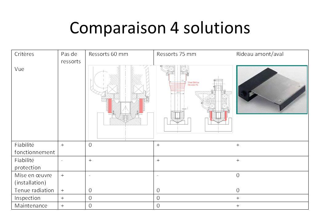 Comparaison 4 solutions