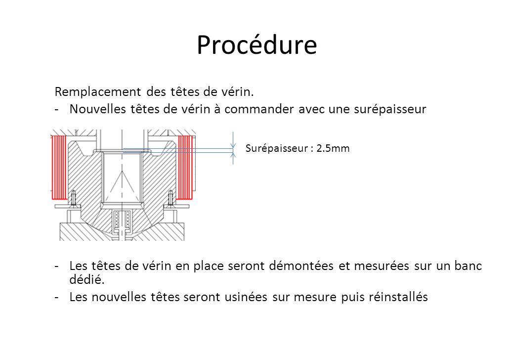 Procédure Proposition Banc de test Courtesy to Van Gogh