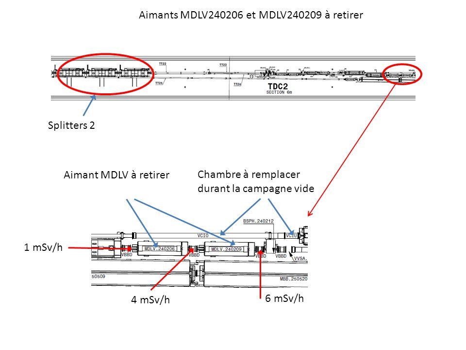 Splitters 2 Chambre à remplacer durant la campagne vide 1 mSv/h 4 mSv/h 6 mSv/h Aimants MDLV240206 et MDLV240209 à retirer Aimant MDLV à retirer