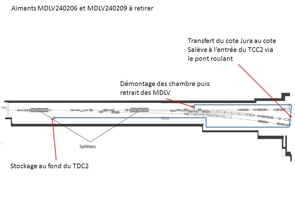 Aimants MDLV240206 et MDLV240209 à retirer Démontage des chambre puis retrait des MDLV Transfert du cote Jura au cote Salève à lentrée du TCC2 via le pont roulant Stockage au fond du TDC2
