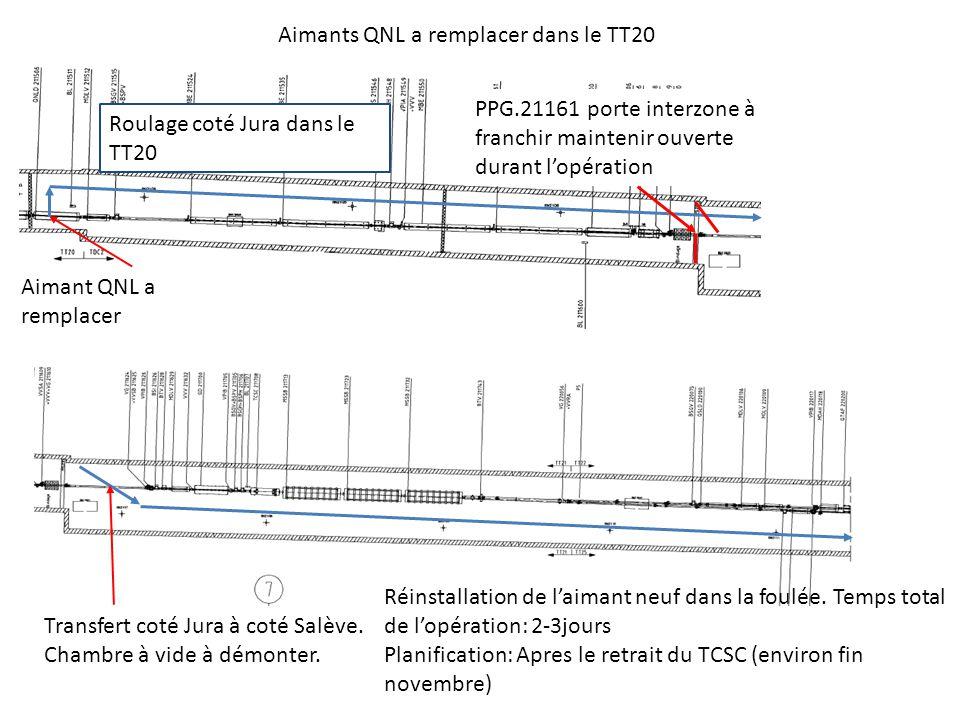Aimants QNL a remplacer dans le TT20 Aimant QNL a remplacer PPG.21161 porte interzone à franchir maintenir ouverte durant lopération Roulage coté Jura