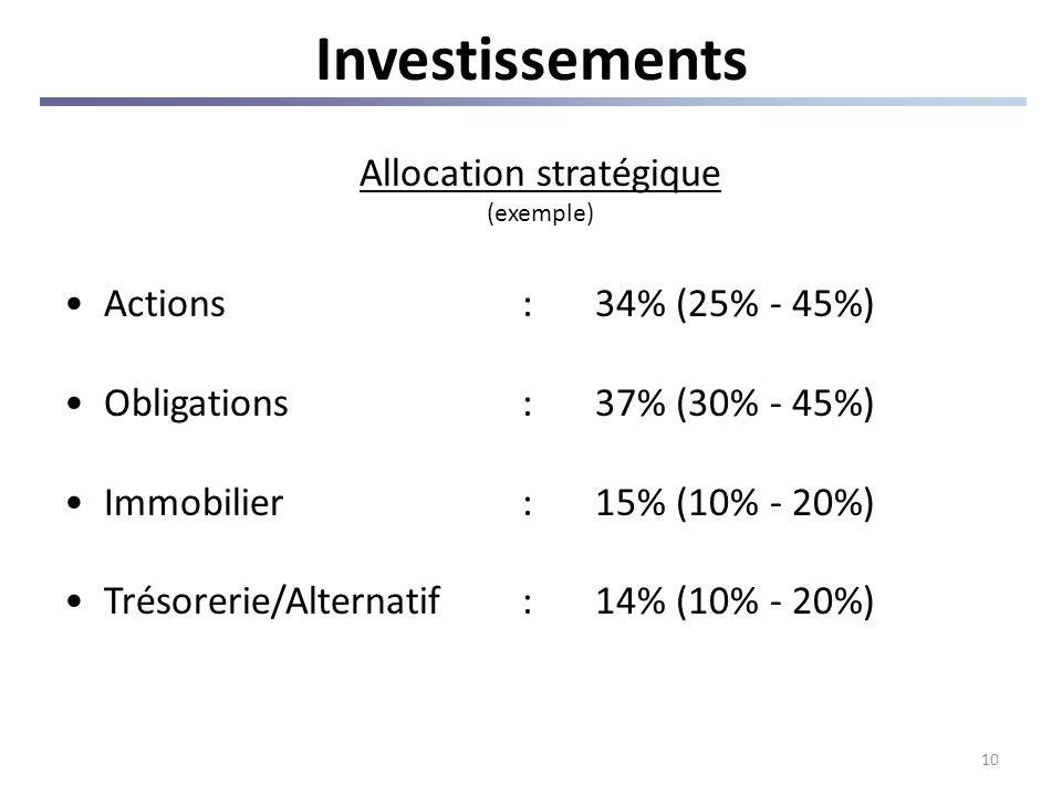 10 Investissements Allocation stratégique (exemple) Actions:34% (25% - 45%) Obligations:37% (30% - 45%) Immobilier:15% (10% - 20%) Trésorerie/Alternat