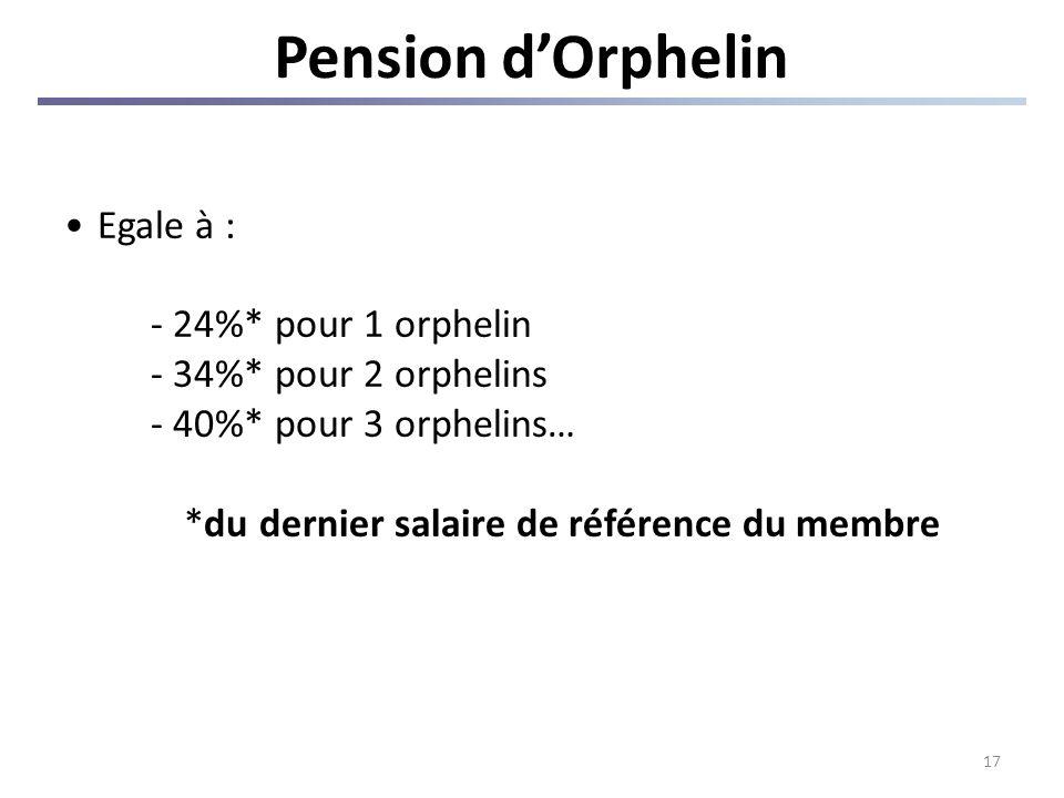 17 Pension dOrphelin Egale à : - 24%* pour 1 orphelin - 34%* pour 2 orphelins - 40%* pour 3 orphelins… *du dernier salaire de référence du membre