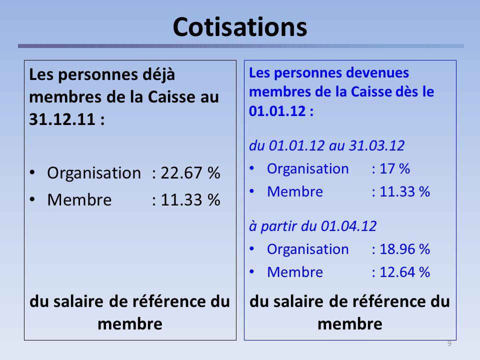9 Cotisations Les personnes déjà membres de la Caisse au 31.12.11 : Organisation : 22.67 % Membre: 11.33 % du salaire de référence du membre Les personnes devenues membres de la Caisse dès le 01.01.12 : du 01.01.12 au 31.03.12 Organisation : 17 % Membre: 11.33 % à partir du 01.04.12 Organisation : 18.96 % Membre: 12.64 % du salaire de référence du membre