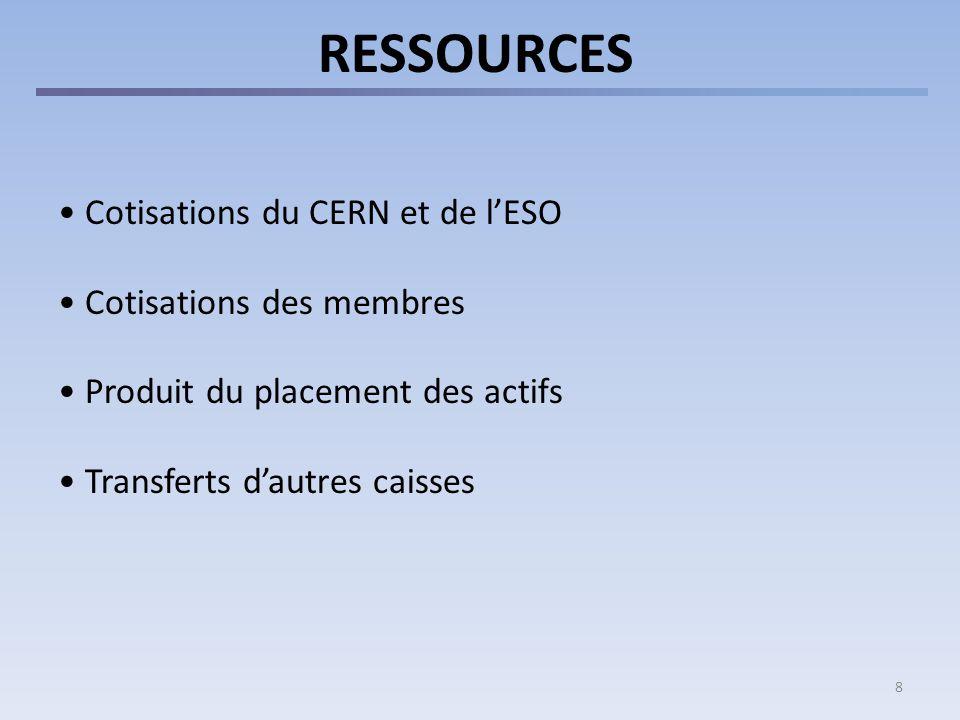 8 RESSOURCES Cotisations du CERN et de lESO Cotisations des membres Produit du placement des actifs Transferts dautres caisses