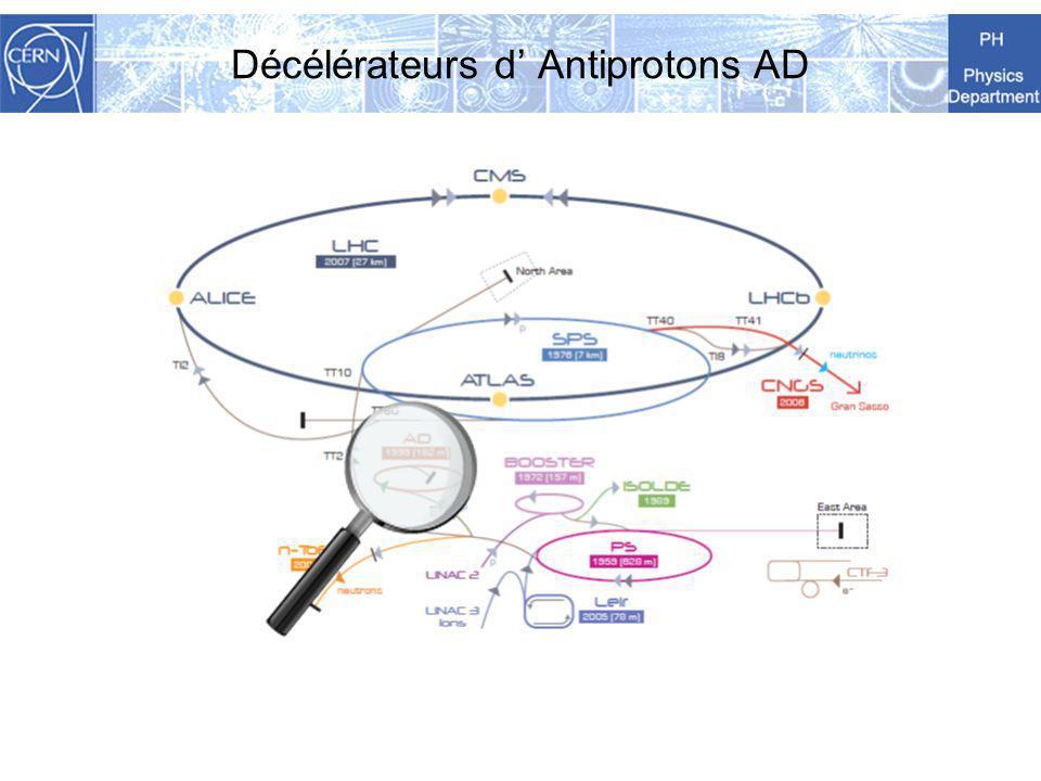 Décélérateurs d Antiprotons AD