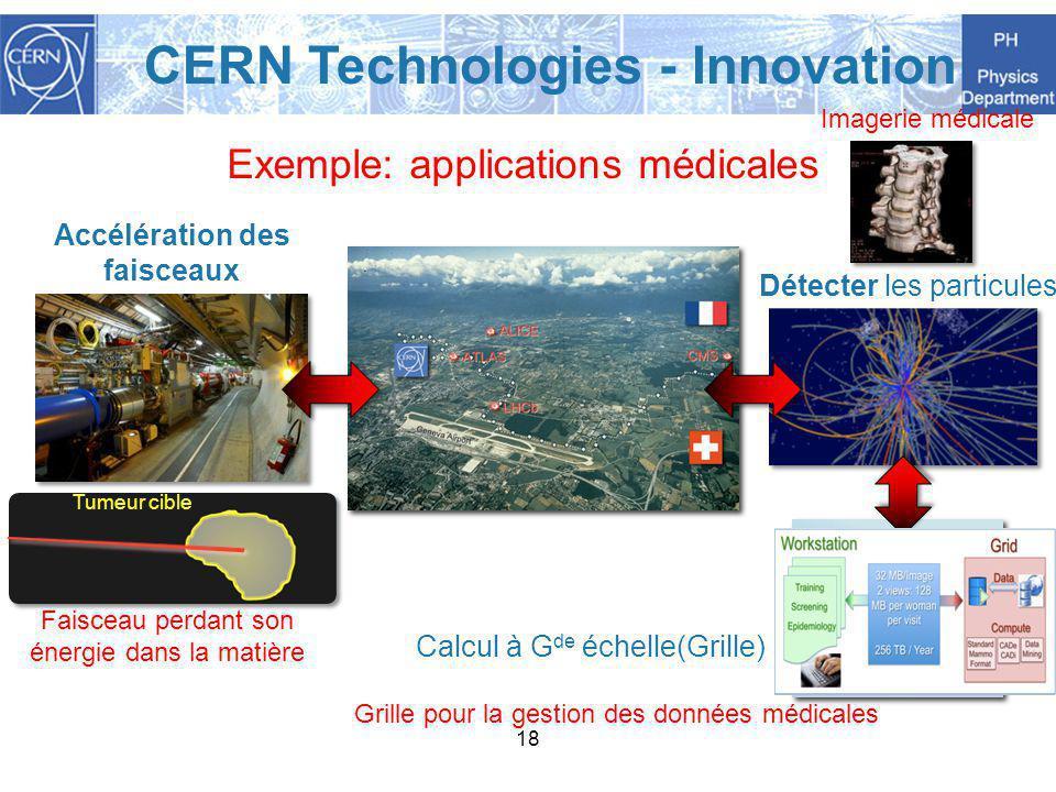 18 Exemple: applications médicales Accélération des faisceaux Détecter les particules Calcul à G de échelle(Grille) Imagerie médicale CERN Technologies - Innovation Faisceau perdant son énergie dans la matière Tumeur cible Grille pour la gestion des données médicales