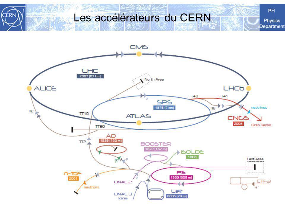 Les accélérateurs du CERN