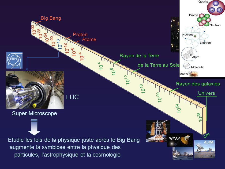 France et CERN / Mai 2009 6 l Université de Genève 450 ans / 1 avril 2009 6 Atome Proton Big Bang Rayon de la Terre Rayon des galaxies de la Terre au Soleil Univers cm Etudie les lois de la physique juste après le Big Bang augmente la symbiose entre la physique des particules, lastrophysique et la cosmologie Super-Microscope LHC Hubble ALMA VLT WMAP