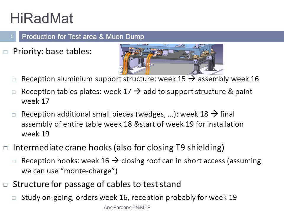 HiRadMat 6 Passage cables in TNC Material – slope – remote installation & dismounting Design studies Ans Pardons EN/MEF