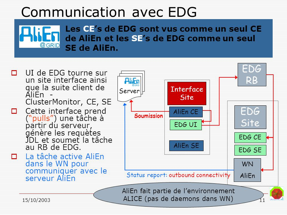 15/10/2003ALICE/Yves Schutz11 Soumission EDG RB EDG Site EDG CE WN AliEn EDG SE Status report: outbound connectivity Server Interface Site AliEn CE ED