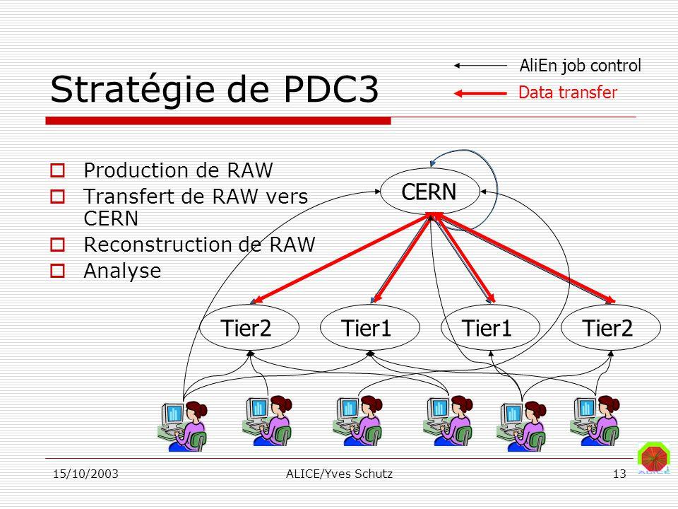 15/10/2003ALICE/Yves Schutz13 Stratégie de PDC3 Production de RAW Transfert de RAW vers CERN Reconstruction de RAW Analyse CERN Tier2Tier1Tier2Tier1 A