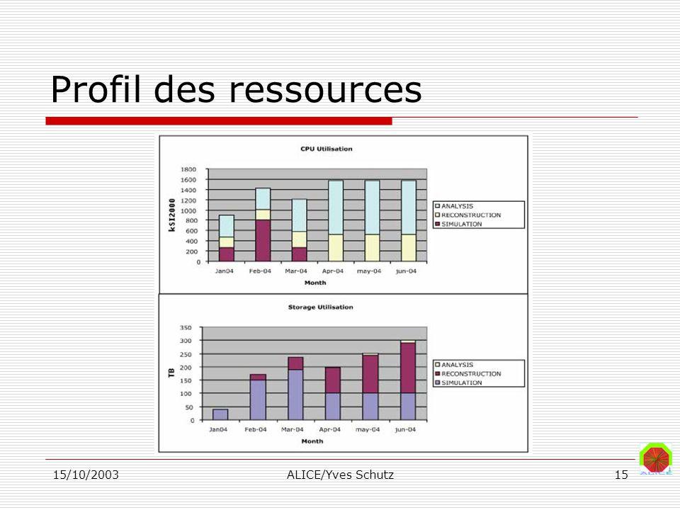 15/10/2003ALICE/Yves Schutz15 Profil des ressources