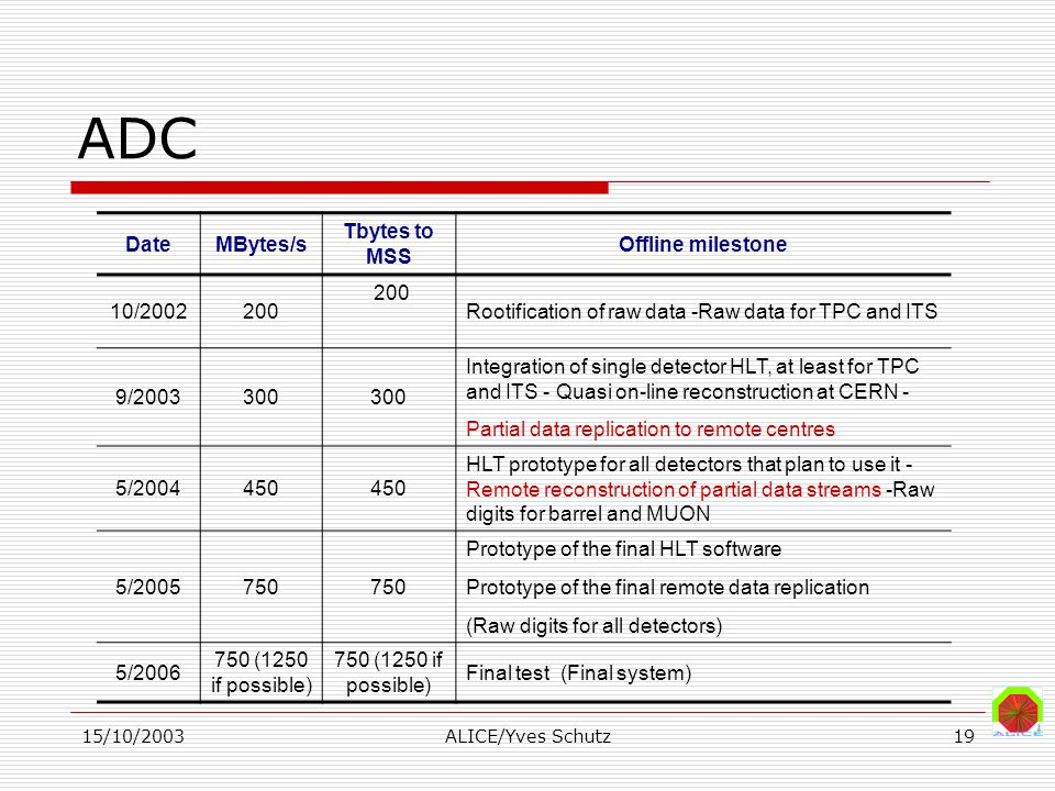 15/10/2003ALICE/Yves Schutz19 ADC DateMBytes/s Tbytes to MSS Offline milestone 10/2002200 Rootification of raw data -Raw data for TPC and ITS 9/200330