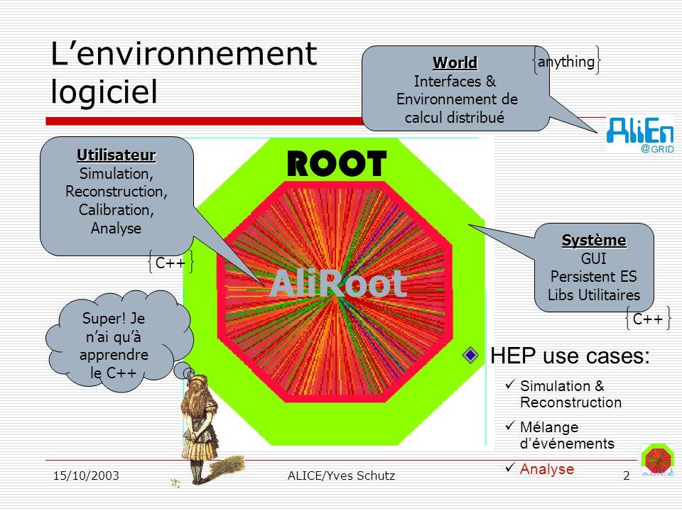 15/10/2003ALICE/Yves Schutz13 Stratégie de PDC3 Production de RAW Transfert de RAW vers CERN Reconstruction de RAW Analyse CERN Tier2Tier1Tier2Tier1 AliEn job control Data transfer