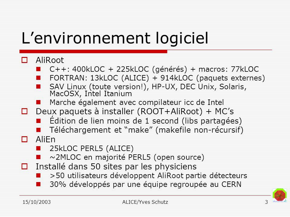 15/10/2003ALICE/Yves Schutz3 Lenvironnement logiciel AliRoot C++: 400kLOC + 225kLOC (générés) + macros: 77kLOC FORTRAN: 13kLOC (ALICE) + 914kLOC (paquets externes) SAV Linux (toute version!), HP-UX, DEC Unix, Solaris, MacOSX, Intel Itanium Marche également avec compilateur icc de Intel Deux paquets à installer (ROOT+AliRoot) + MCs Édition de lien moins de 1 second (libs partagées) Téléchargement et make (makefile non-récursif) AliEn 25kLOC PERL5 (ALICE) ~2MLOC en majorité PERL5 (open source) Installé dans 50 sites par les physiciens >50 utilisateurs développent AliRoot partie détecteurs 30% développés par une équipe regroupée au CERN