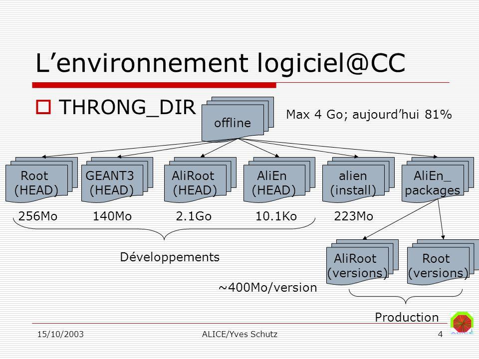 15/10/2003ALICE/Yves Schutz4 Lenvironnement logiciel@CC THRONG_DIR offline Root (HEAD) GEANT3 (HEAD) AliRoot (HEAD) AliEn (HEAD) alien (install) AliEn