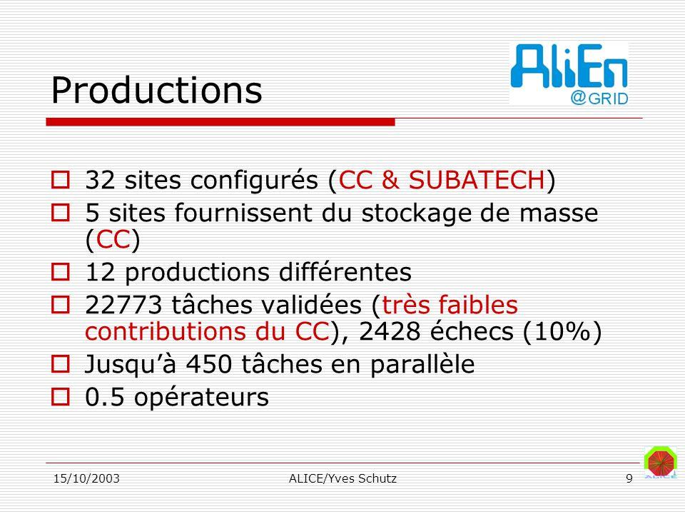 15/10/2003ALICE/Yves Schutz9 Productions 32 sites configurés (CC & SUBATECH) 5 sites fournissent du stockage de masse (CC) 12 productions différentes 22773 tâches validées (très faibles contributions du CC), 2428 échecs (10%) Jusquà 450 tâches en parallèle 0.5 opérateurs