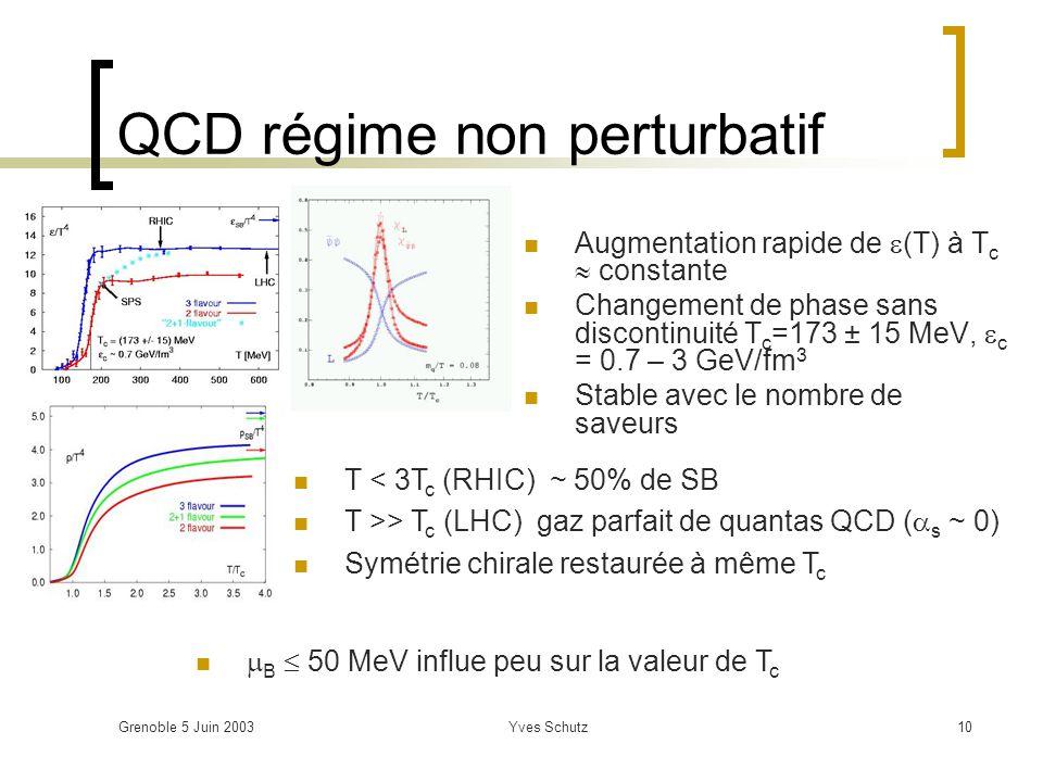 Grenoble 5 Juin 2003Yves Schutz10 QCD régime non perturbatif Augmentation rapide de (T) à T c constante Changement de phase sans discontinuité T c =17