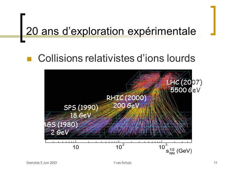 Grenoble 5 Juin 2003Yves Schutz11 20 ans dexploration expérimentale Collisions relativistes dions lourds AGS (1980) 2 GeV SPS (1990) 18 GeV RHIC (2000