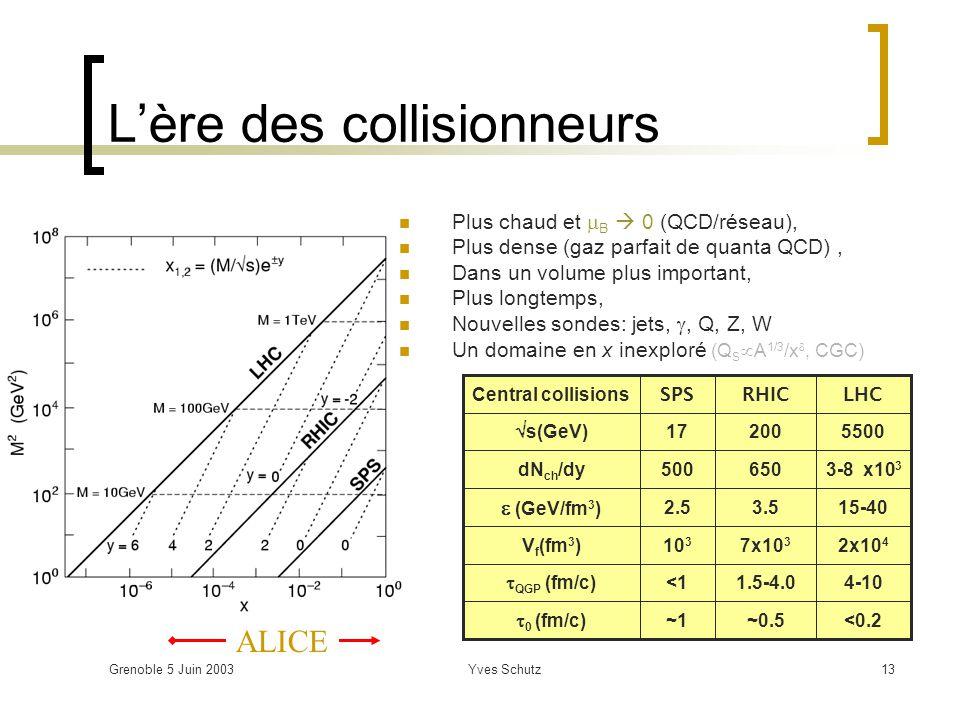 Grenoble 5 Juin 2003Yves Schutz13 Lère des collisionneurs ALICE Plus chaud et B 0 (QCD/réseau), Plus dense (gaz parfait de quanta QCD), Dans un volume