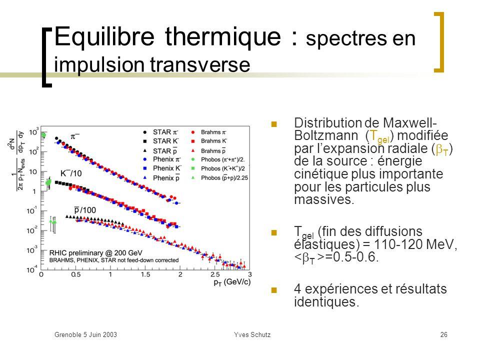 Grenoble 5 Juin 2003Yves Schutz26 Equilibre thermique : spectres en impulsion transverse Distribution de Maxwell- Boltzmann (T gel ) modifiée par lexp
