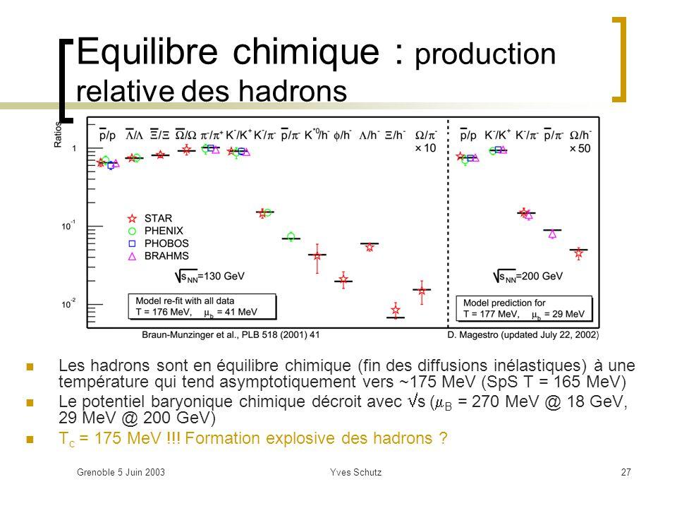 Grenoble 5 Juin 2003Yves Schutz27 Equilibre chimique : production relative des hadrons Les hadrons sont en équilibre chimique (fin des diffusions inél
