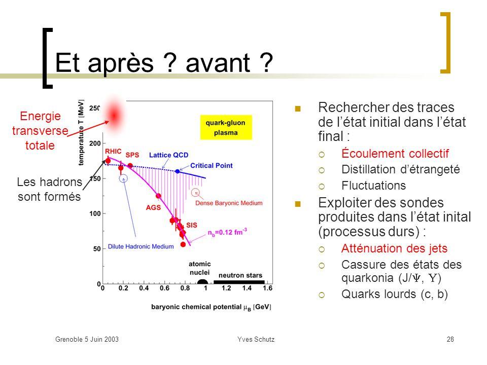 Grenoble 5 Juin 2003Yves Schutz28 Et après ? avant ? Rechercher des traces de létat initial dans létat final : Écoulement collectif Distillation détra