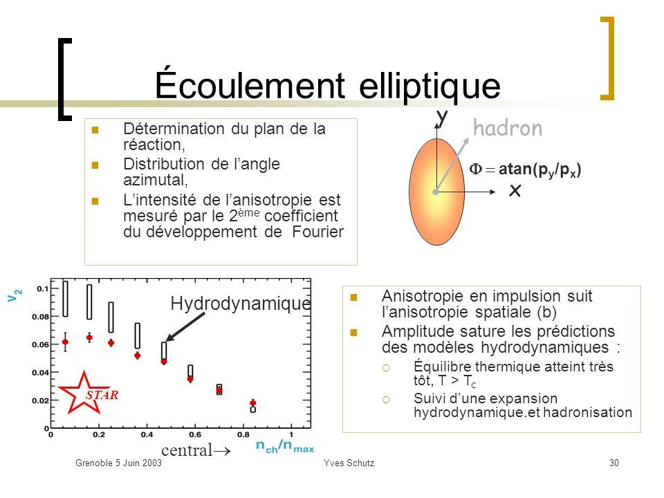 Grenoble 5 Juin 2003Yves Schutz30 Écoulement elliptique Détermination du plan de la réaction, Distribution de langle azimutal, Lintensité de lanisotro