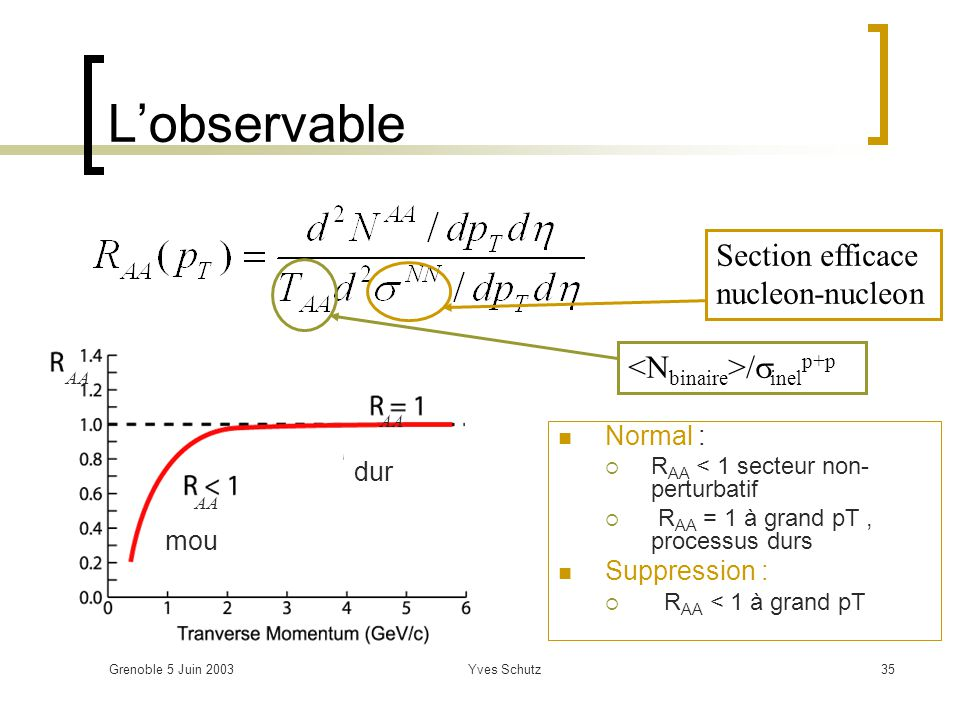 Grenoble 5 Juin 2003Yves Schutz35 Lobservable Normal : R AA < 1 secteur non- perturbatif R AA = 1 à grand pT, processus durs Suppression : R AA < 1 à