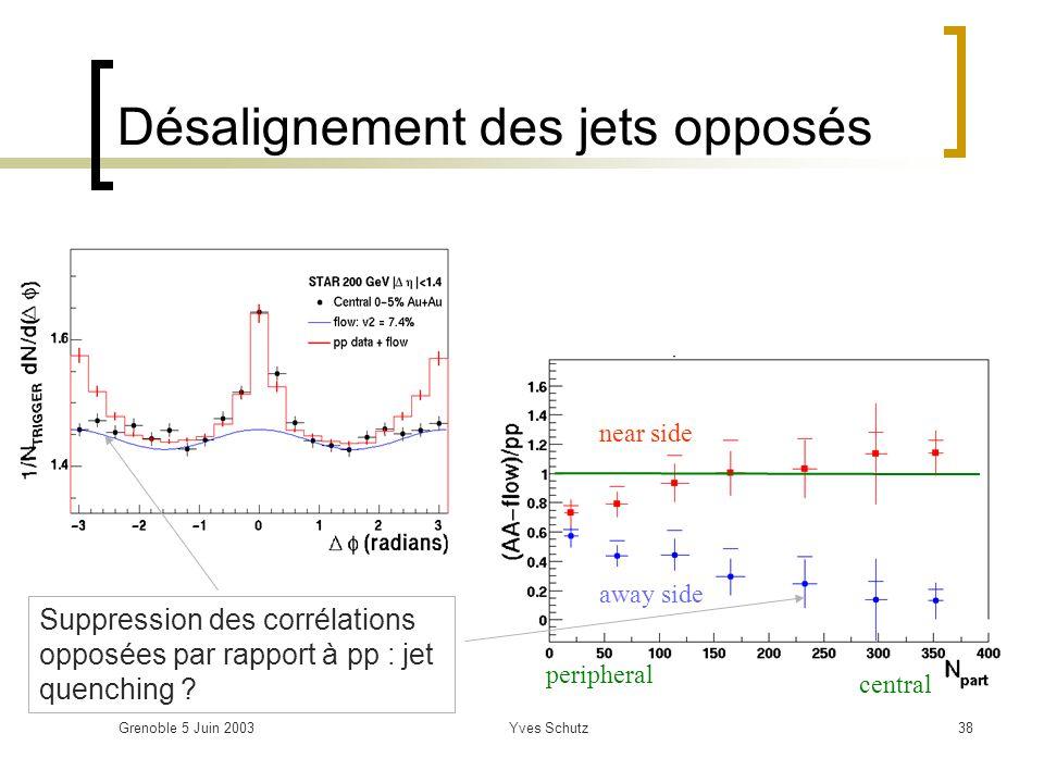 Grenoble 5 Juin 2003Yves Schutz38 near side away side peripheral central Désalignement des jets opposés Suppression des corrélations opposées par rapp