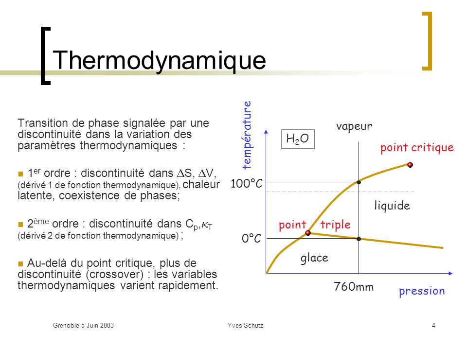 Grenoble 5 Juin 2003Yves Schutz5 Thermodynamique de la matière nucléaire Paramètres de contrôle : Température (T[MeV]) Énergie ( [MeV/fm 3 ]) Potentiel chimique baryonique ( B [MeV]) ou densité baryonique ( [baryons/fm 3 ]) Potentiel thermodynamique : (T,V, ) = E-TS- B (grand potentiel) B: nombre baryonique (T, ) = B/V : densité baryonique (dépend de EOS)