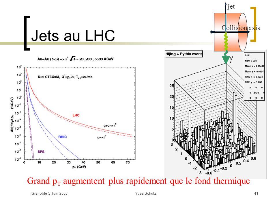 Grenoble 5 Juin 2003Yves Schutz41 Jets au LHC Grand p T augmentent plus rapidement que le fond thermique jet Collision axis