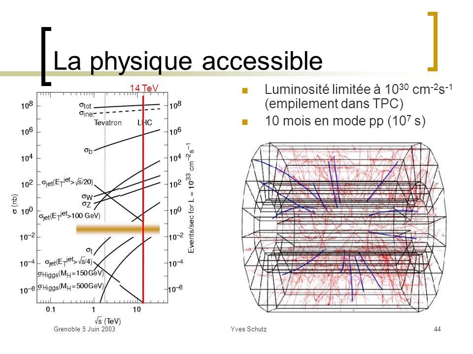 Grenoble 5 Juin 2003Yves Schutz44 La physique accessible Luminosité limitée à 10 30 cm -2 s -1 (empilement dans TPC) 10 mois en mode pp (10 7 s) 14 Te