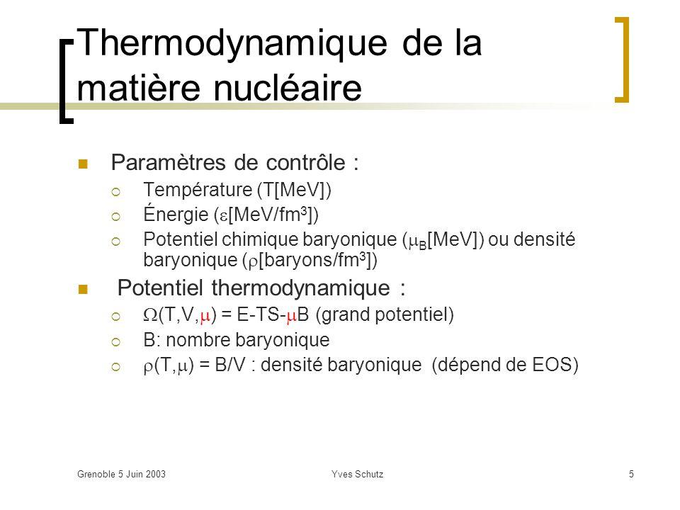 Grenoble 5 Juin 2003Yves Schutz5 Thermodynamique de la matière nucléaire Paramètres de contrôle : Température (T[MeV]) Énergie ( [MeV/fm 3 ]) Potentie