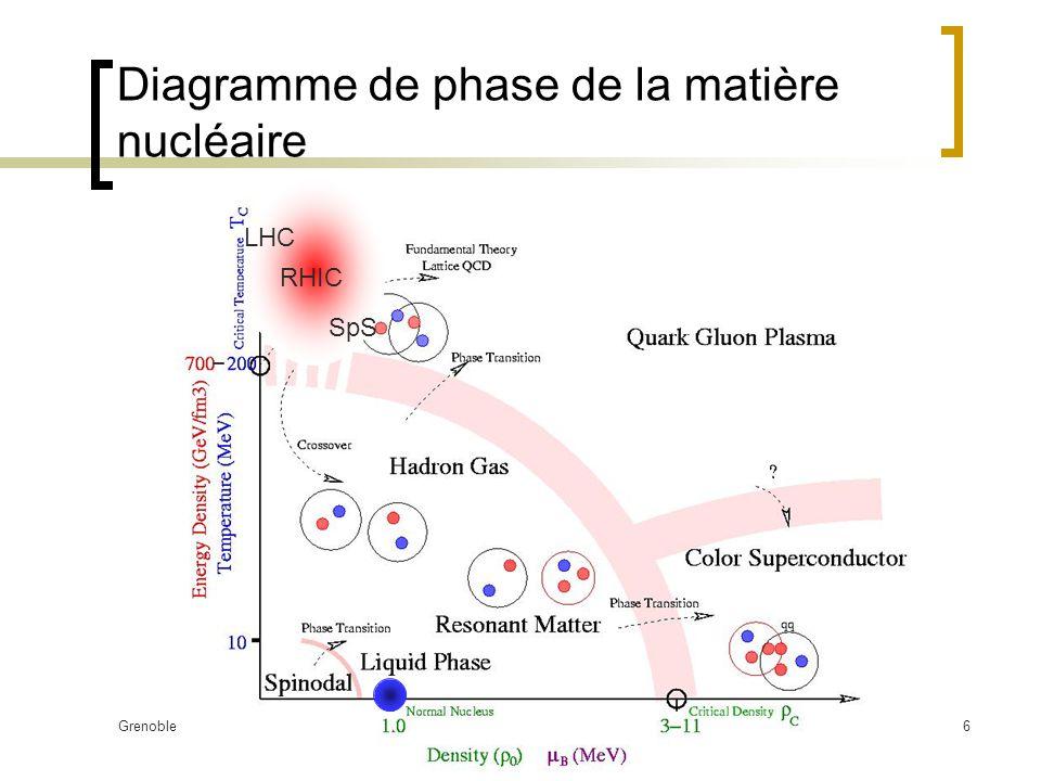 Grenoble 5 Juin 2003Yves Schutz27 Equilibre chimique : production relative des hadrons Les hadrons sont en équilibre chimique (fin des diffusions inélastiques) à une température qui tend asymptotiquement vers ~175 MeV (SpS T = 165 MeV) Le potentiel baryonique chimique décroit avec s ( B = 270 MeV @ 18 GeV, 29 MeV @ 200 GeV) T c = 175 MeV !!.